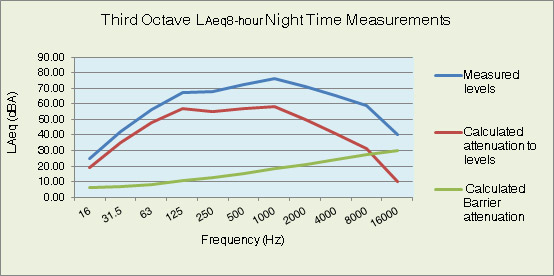 Environmental Noise: Nighttime levels demonstrating the potential for reduction due to barrier mitigation.